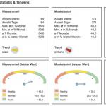Statistik & Tendenz